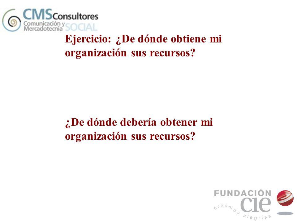 Ejercicio: ¿De dónde obtiene mi organización sus recursos? ¿De dónde debería obtener mi organización sus recursos?