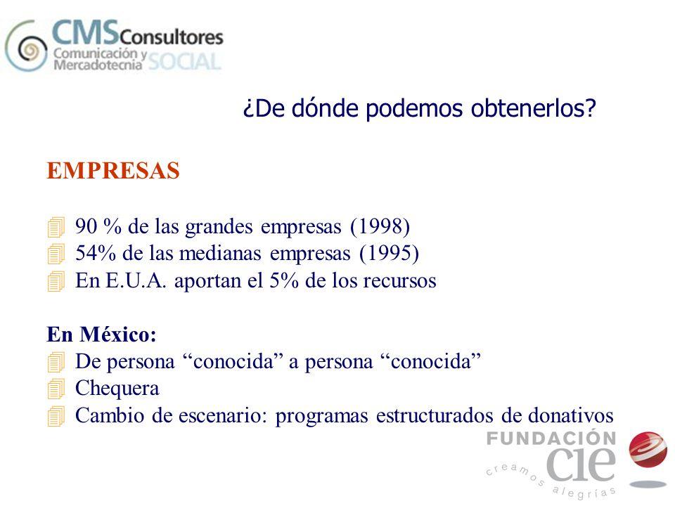 EMPRESAS 490 % de las grandes empresas (1998) 454% de las medianas empresas (1995) 4En E.U.A. aportan el 5% de los recursos En México: 4De persona con