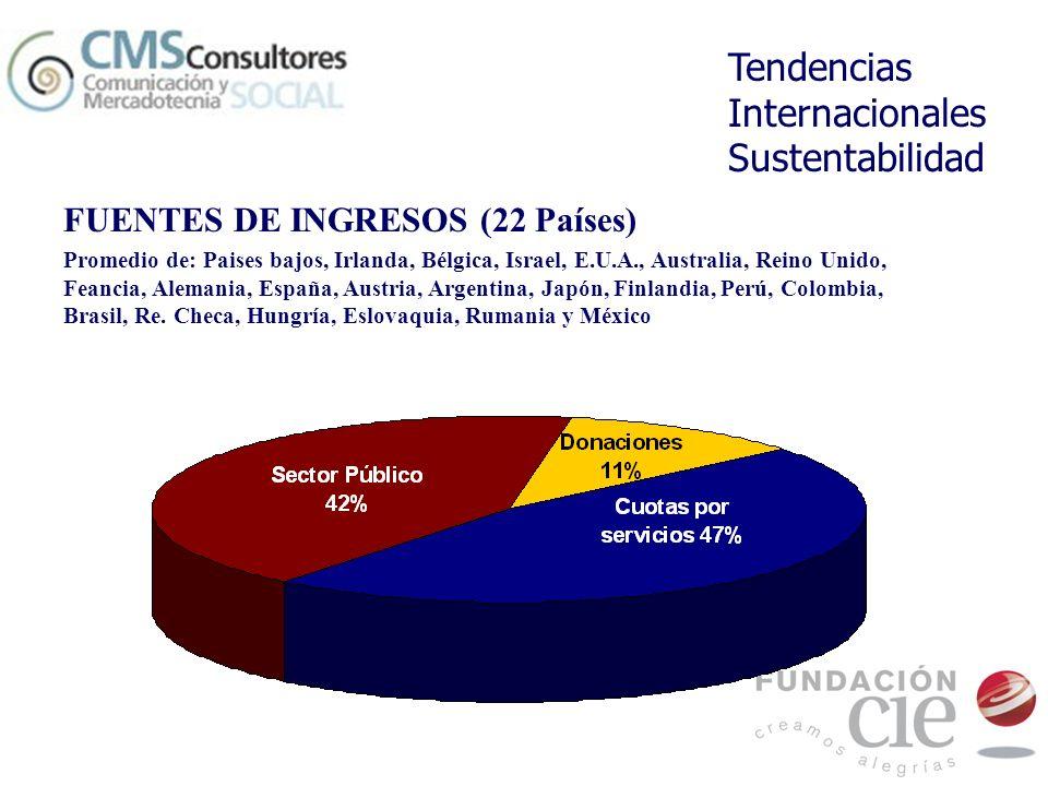 Tendencias Internacionales Sustentabilidad FUENTES DE INGRESOS (22 Países) Promedio de: Paises bajos, Irlanda, Bélgica, Israel, E.U.A., Australia, Rei