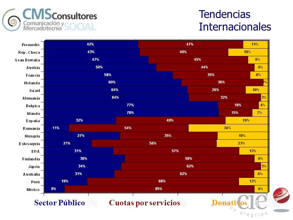 Tendencias Internacionales Sector Público Cuotas por servicios Donativos