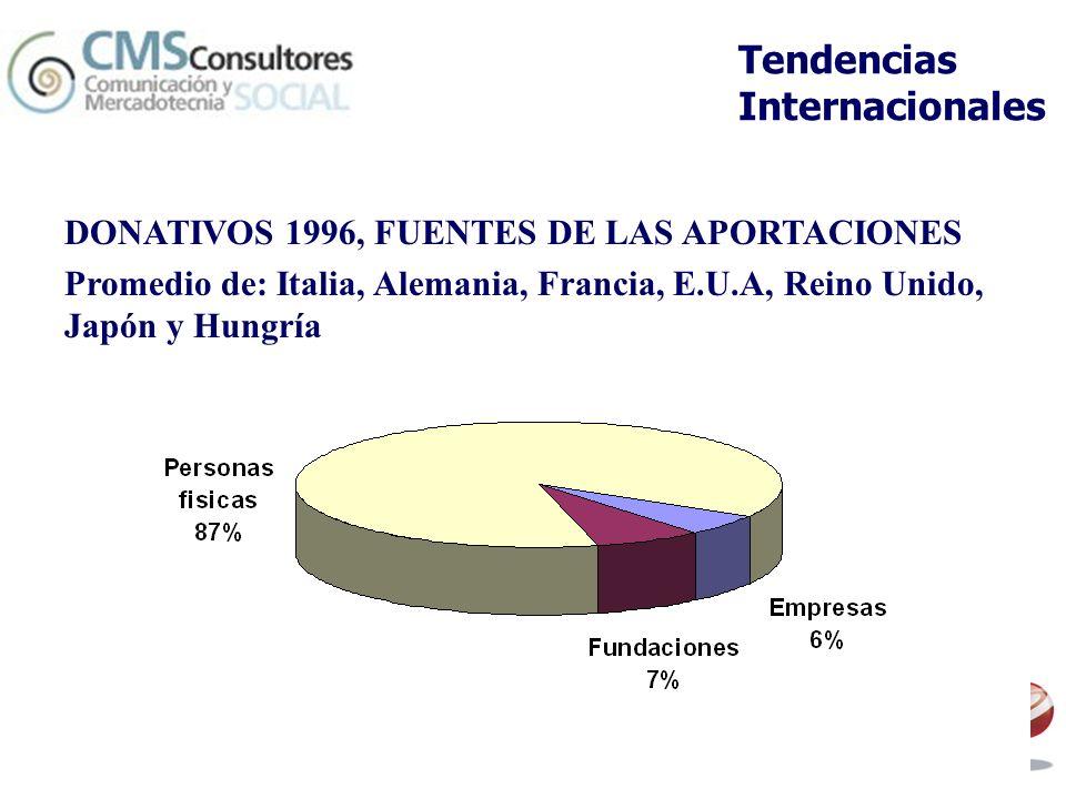 Tendencias Internacionales DONATIVOS 1996, FUENTES DE LAS APORTACIONES Promedio de: Italia, Alemania, Francia, E.U.A, Reino Unido, Japón y Hungría