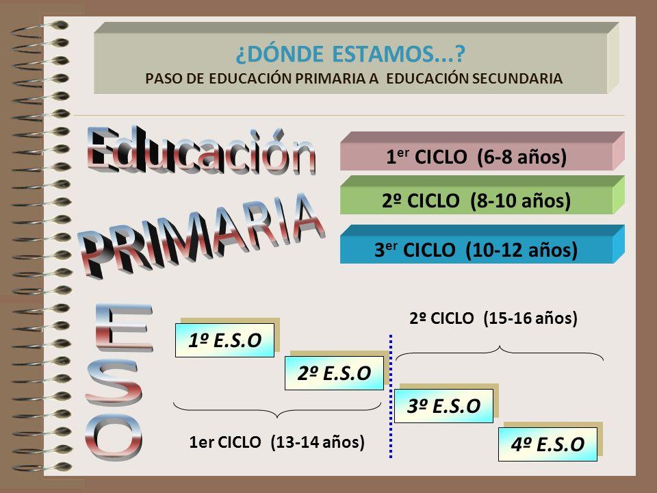 ¿DÓNDE ESTAMOS...? PASO DE EDUCACIÓN PRIMARIA A EDUCACIÓN SECUNDARIA 3º E.S.O 4º E.S.O 3 er CICLO (10-12 años) 2º CICLO (8-10 años) 1 er CICLO (6-8 añ