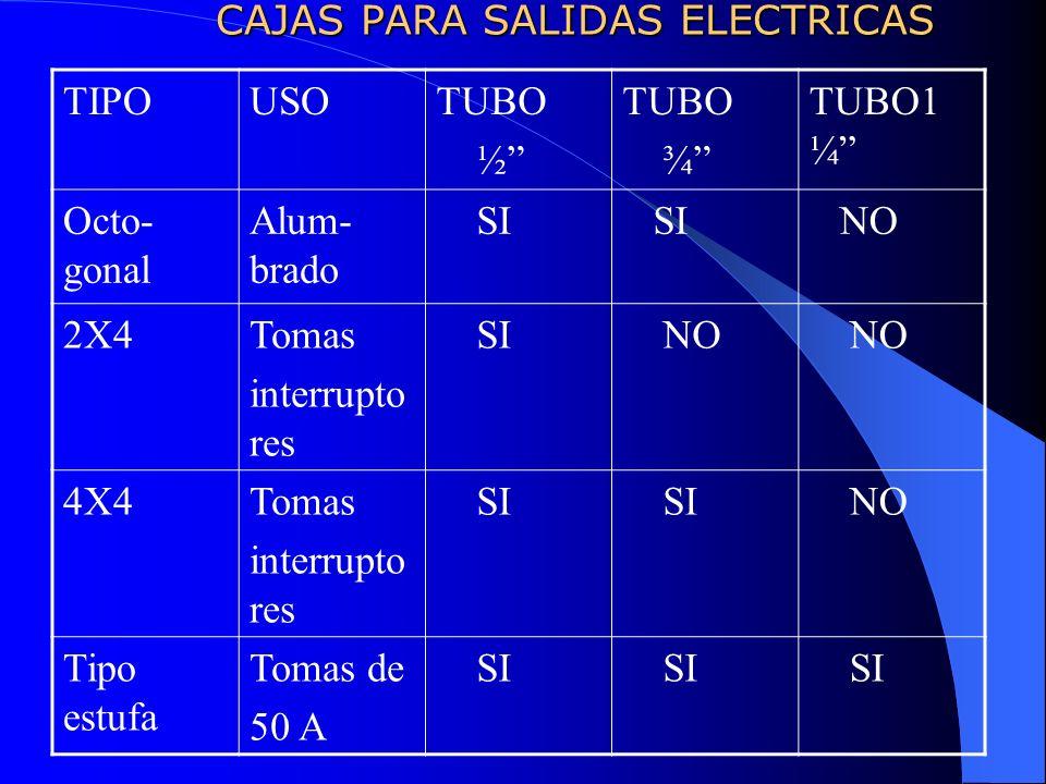 CAJAS PARA SALIDAS ELECTRICAS TIPOUSOTUBO ½ TUBO ¾ TUBO1 ¼ Octo- gonal Alum- brado SI NO 2X4Tomas interrupto res SI NO 4X4Tomas interrupto res SI NO T