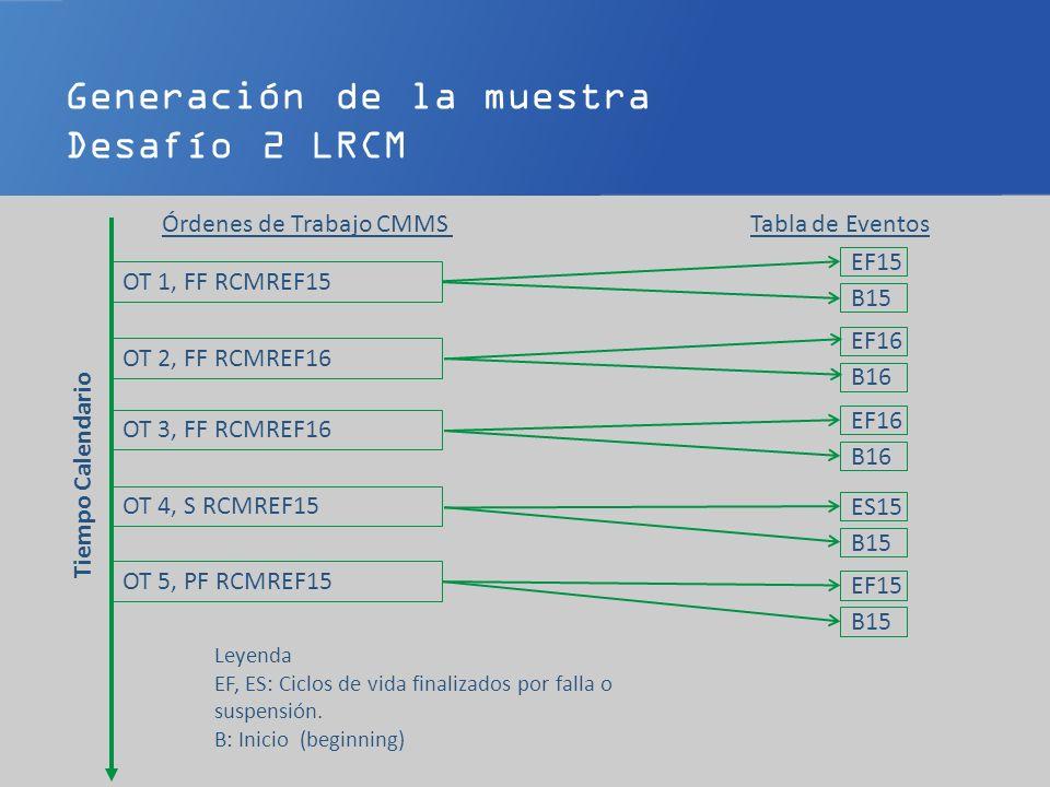 Generación de la muestra Desafío 2 LRCM Órdenes de Trabajo CMMSTabla de Eventos Tiempo Calendario OT 1, FF RCMREF15 OT 2, FF RCMREF16 OT 3, FF RCMREF16 OT 4, S RCMREF15 OT 5, PF RCMREF15 EF15 B15 EF16 B16 EF16 B16 ES15 B15 EF15 B15 Leyenda: Ciclos de vida : Suspensiones Izquierda : Suspensiones derecha (temporales): EF, ES : Fin (endings) por falla o suspensión B : Inicios (beginings)