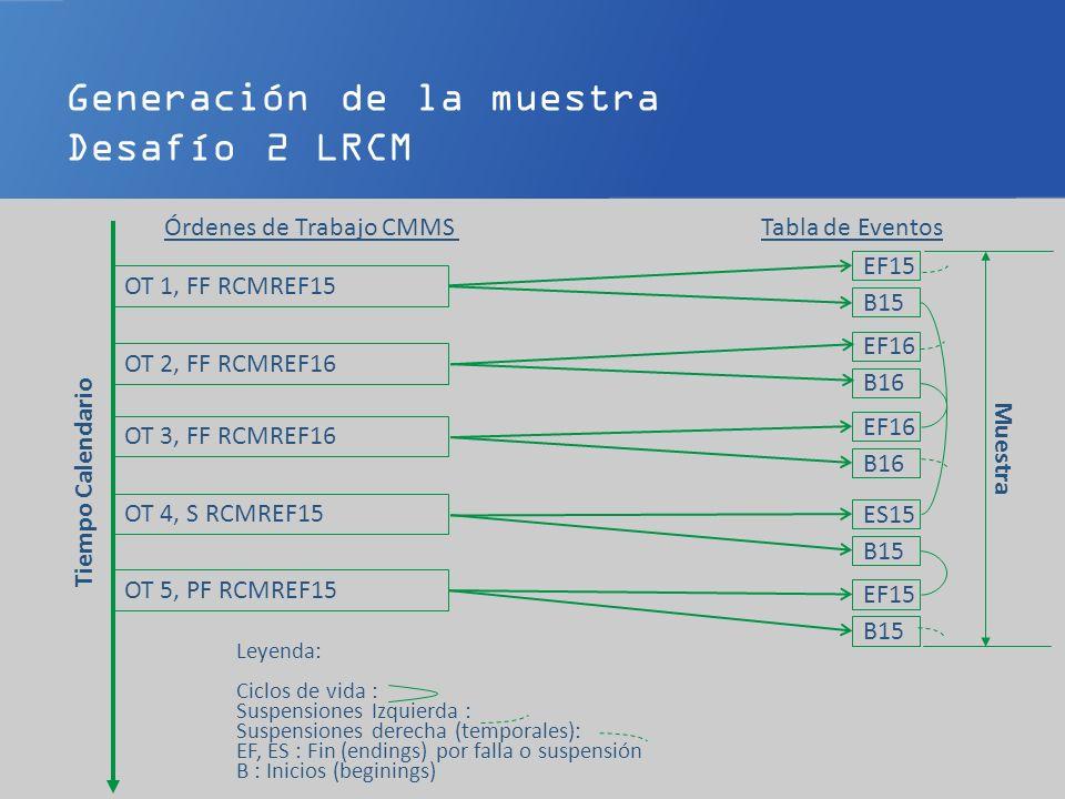 Generación de la muestra Desafío 2 LRCM Órdenes de Trabajo CMMSTabla de Eventos Tiempo Calendario OT 1, FF RCMREF15 OT 2, FF RCMREF16 OT 3, FF RCMREF16 OT 4, S RCMREF15 OT 5, PF RCMREF15 EF15 B15 EF16 B16 EF16 B16 ES15 B15 EF15 B15 Muestra Leyenda: Ciclos de vida : Suspensiones Izquierda : Suspensiones derecha (temporales): EF, ES : Fin (endings) por falla o suspensión B : Inicios (beginings)