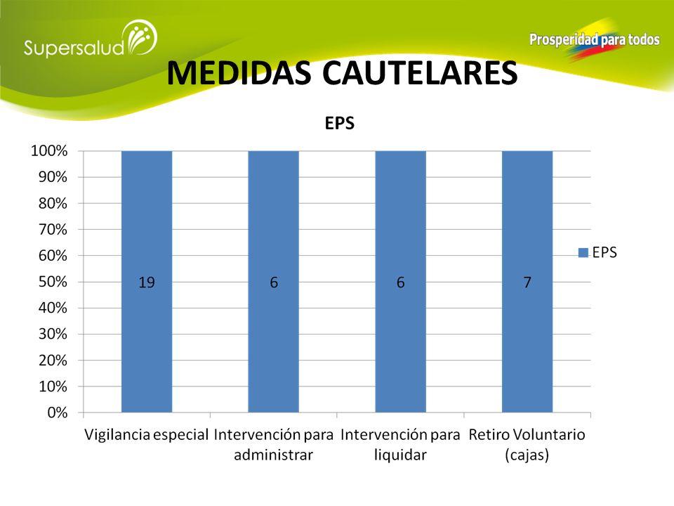 MEDIDA DE VIGILANCIA ESPECIAL EPS No.ENTIDADNITRESOLUCIÓN No.