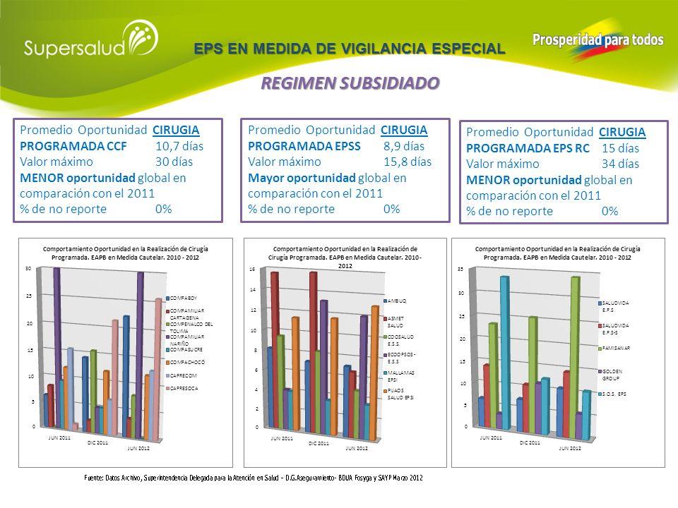 EPS EN MEDIDA DE VIGILANCIA ESPECIAL REGIMEN SUBSIDIADO % ESQUEMAS COMPLETOS CCF 86% Valor mínimo16% CAPRECOM MENOR COBERTURA global en comparación con el 2011 % de no reporte0% % ESQUEMAS COMPLETOS EPSS 92,8% Valor mínimo44% AMBUQ ESS MENOR COBERTURA global en comparación con el 2011 % de no reporte16,6% % ESQUEMAS COMPLETOS EPS RC 75,6% Valor mínimo34,1% FAMISANAR EPS MENOR COBERTURA global en comparación con el 2011 % de no reporte2%
