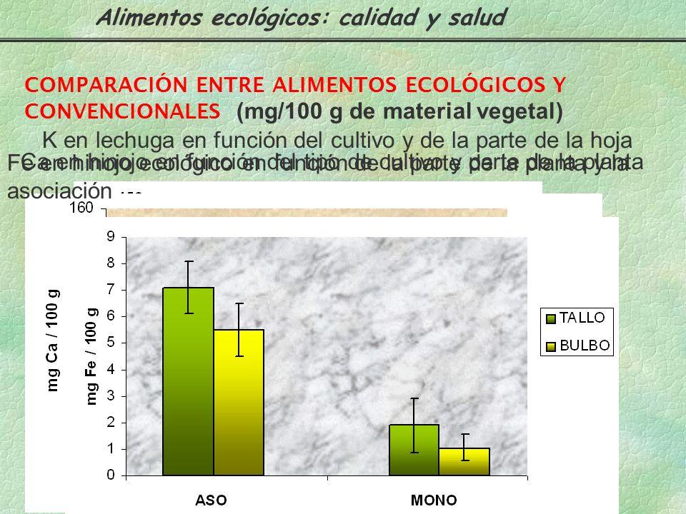 COMPARACIÓN ENTRE ALIMENTOS ECOLÓGICOS Y CONVENCIONALES Humedad (%) Lechugas en función del tipo de cultivo Alimentos ecológicos: calidad y salud