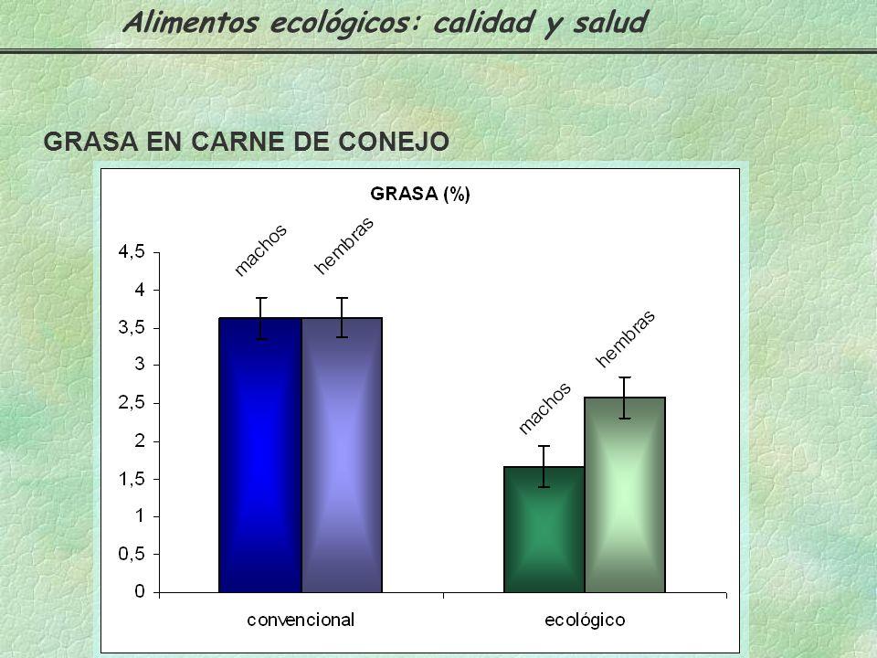 Ecológico18.33 Convencional16.91 PROTEÍNA EN CARNE DE CONEJO Alimentos ecológicos: calidad y salud