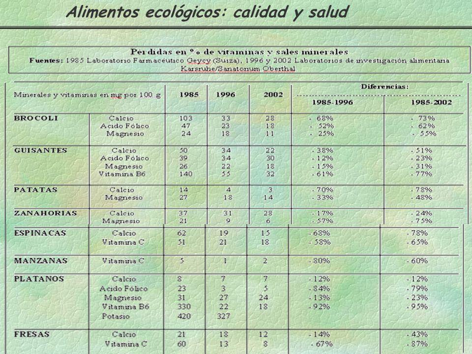 POR - POR + ALIMENTOS CONVENCIONALES Alimentos ecológicos: calidad y salud