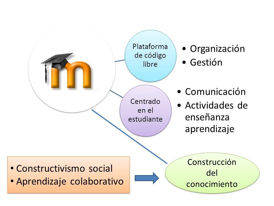 Plataforma de código libre Organización Gestión Centrado en el estudiante Comunicación Actividades de enseñanza aprendizaje Construcción del conocimie