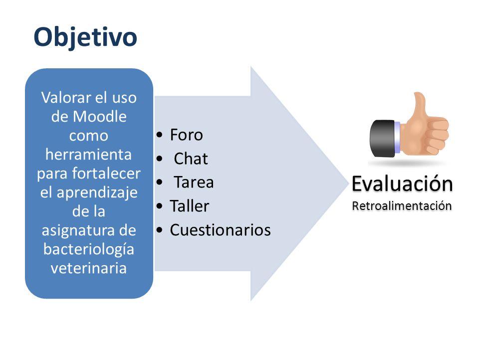 Objetivo Foro Chat Tarea Taller Cuestionarios Valorar el uso de Moodle como herramienta para fortalecer el aprendizaje de la asignatura de bacteriolog