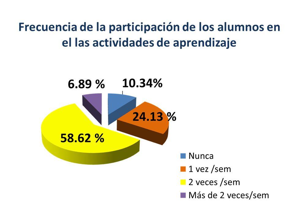 Frecuencia de la participación de los alumnos en el las actividades de aprendizaje