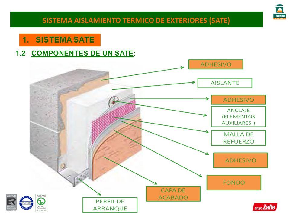 1. SISTEMA SATE 1.2 COMPONENTES DE UN SATE: SISTEMA AISLAMIENTO TERMICO DE EXTERIORES (SATE)