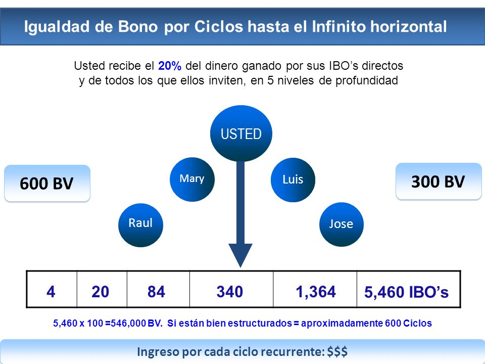 Ingreso por cada ciclo recurrente: $$$ 420843401,364 USTED Luis Mary Jose Raul Luis USTED 5,460 x 100 =546,000 BV.