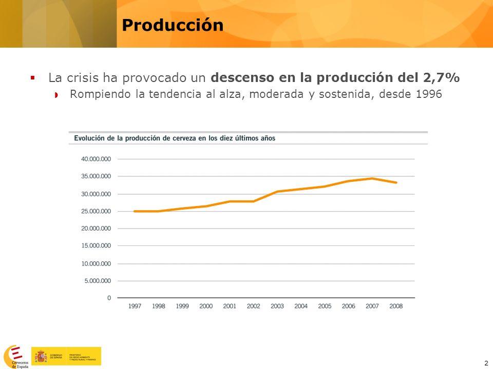 2 La crisis ha provocado un descenso en la producción del 2,7% Rompiendo la tendencia al alza, moderada y sostenida, desde 1996 Producción