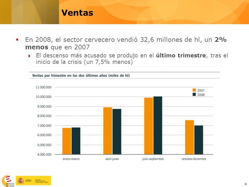 4 En 2008, el sector cervecero vendió 32,6 millones de hl, un 2% menos que en 2007 El descenso más acusado se produjo en el último trimestre, tras el