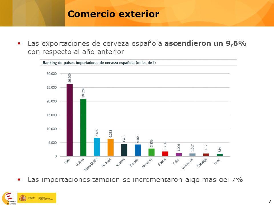 8 Las exportaciones de cerveza española ascendieron un 9,6% con respecto al año anterior Las importaciones también se incrementaron algo más del 7% Co