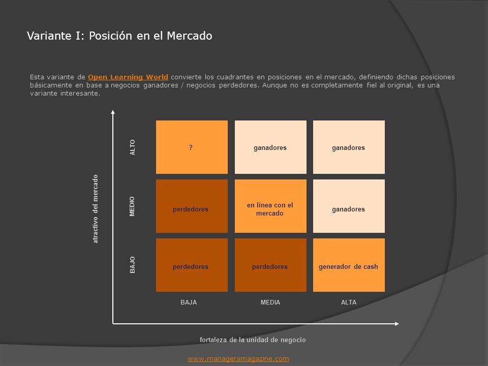 Variante I: Posición en el Mercado Esta variante de Open Learning World convierte los cuadrantes en posiciones en el mercado, definiendo dichas posici