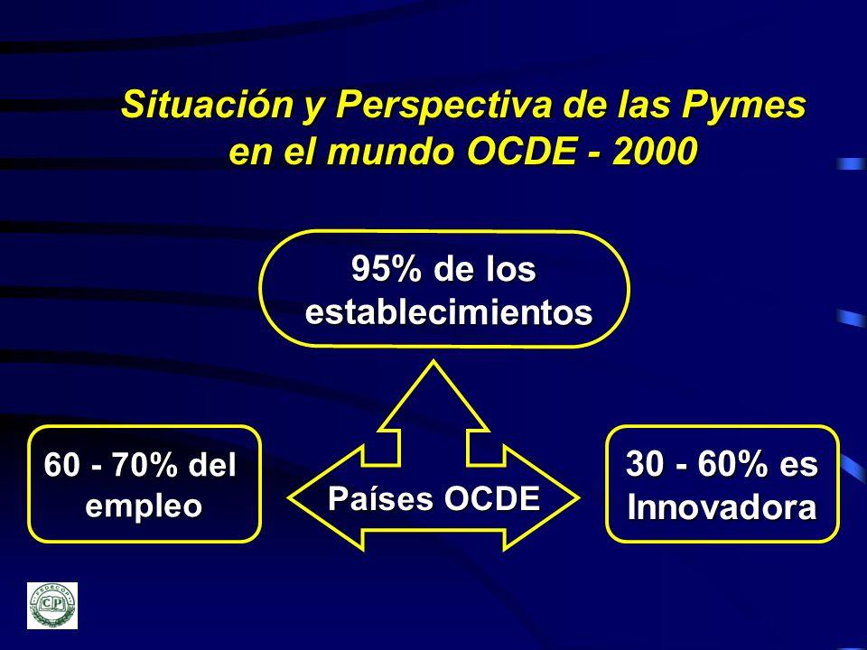 Situación y Perspectiva de las Pymes en el mundo OCDE - 2000 Países OCDE 95% de los establecimientos establecimientos 60 - 70% del empleo 30 - 60% es