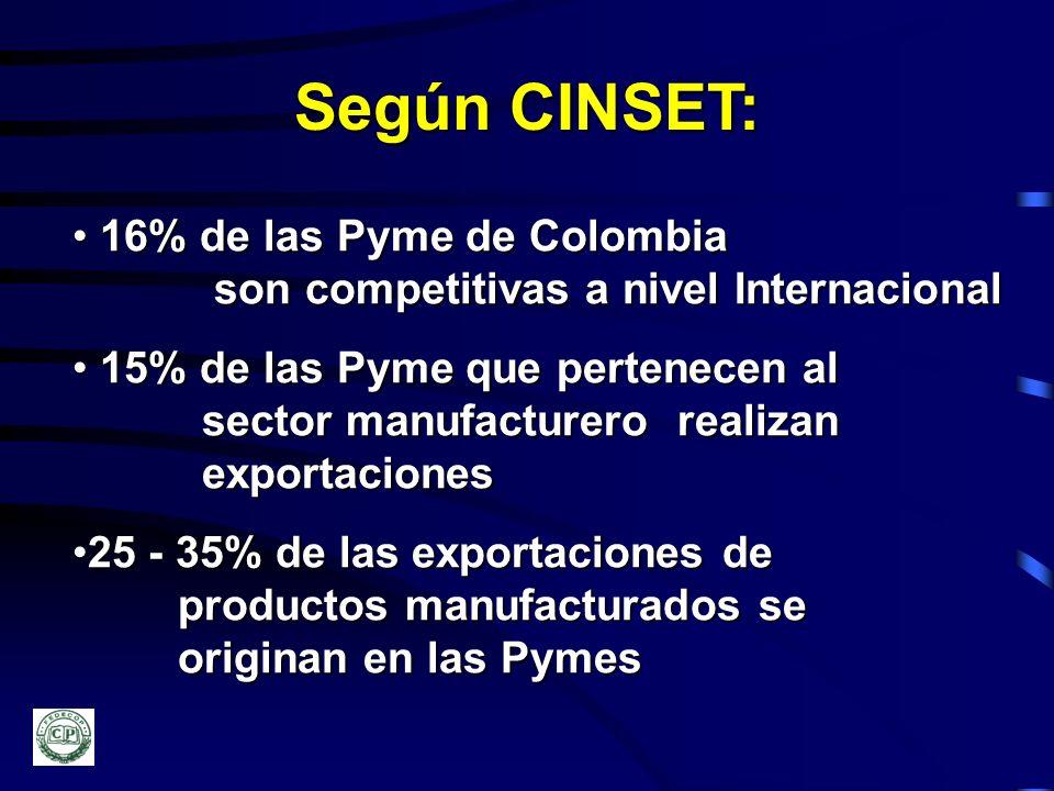 Según CINSET: 16% de las Pyme de Colombia 16% de las Pyme de Colombia son competitivas a nivel Internacional son competitivas a nivel Internacional 15