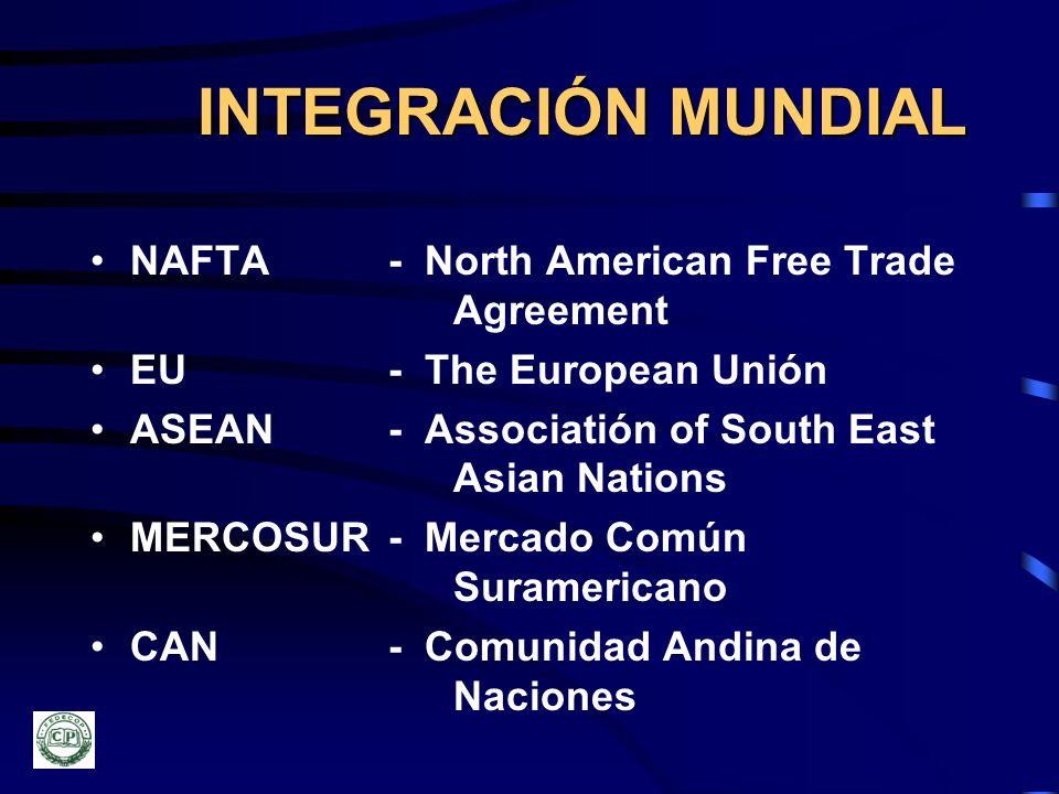 INTEGRACIÓN MUNDIAL NAFTA - North American Free Trade Agreement EU - The European Unión ASEAN - Associatión of South East Asian Nations MERCOSUR - Mer