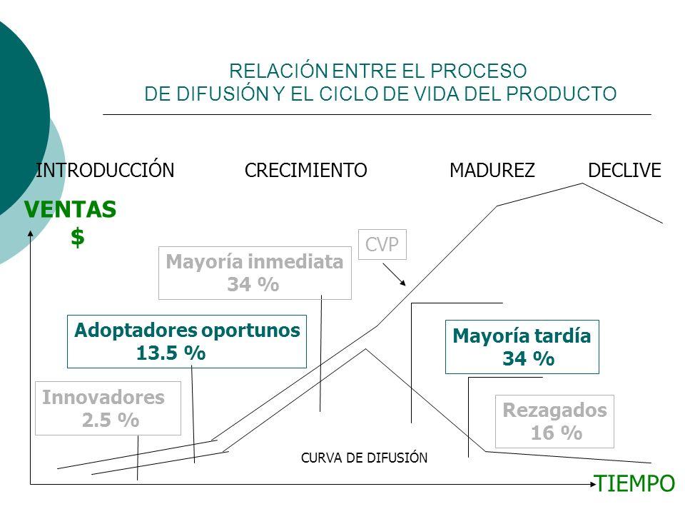 RELACIÓN ENTRE EL PROCESO DE DIFUSIÓN Y EL CICLO DE VIDA DEL PRODUCTO INTRODUCCIÓN CRECIMIENTO MADUREZ DECLIVE CVP Innovadores 2.5 % Adoptadores oport