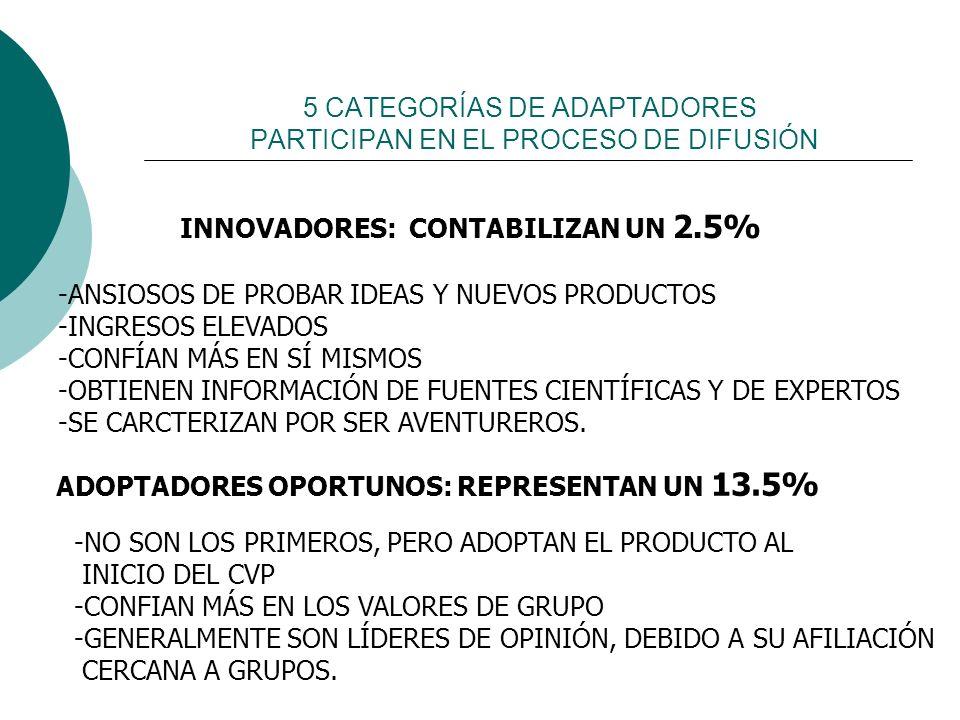 5 CATEGORÍAS DE ADAPTADORES PARTICIPAN EN EL PROCESO DE DIFUSIÓN INNOVADORES: CONTABILIZAN UN 2.5% -ANSIOSOS DE PROBAR IDEAS Y NUEVOS PRODUCTOS -INGRE