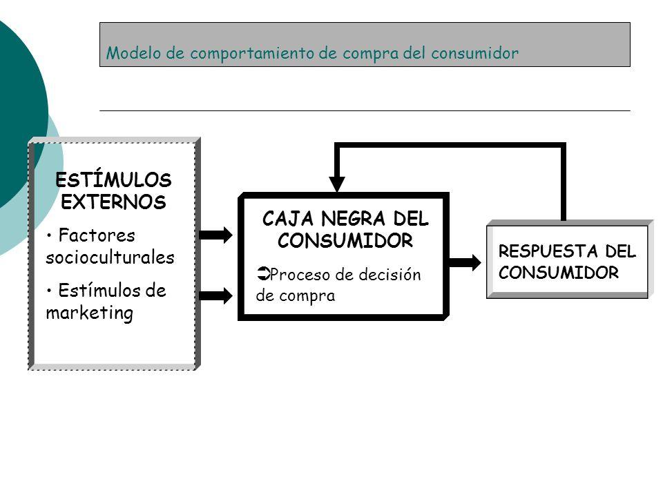 Modelo de comportamiento de compra del consumidor CAJA NEGRA DEL CONSUMIDOR Proceso de decisión de compra ESTÍMULOS EXTERNOS Factores socioculturales