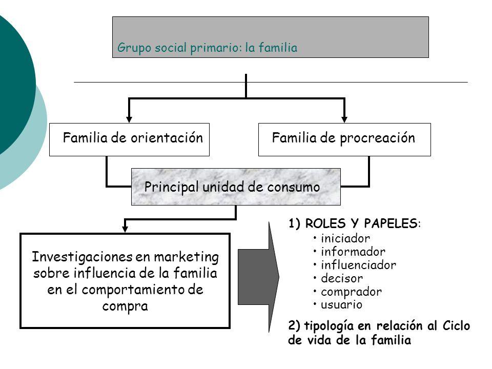 Grupo social primario: la familia Familia de orientaciónFamilia de procreación Principal unidad de consumo Investigaciones en marketing sobre influenc