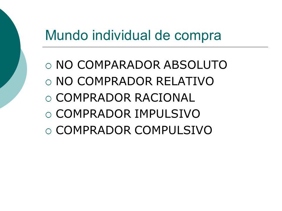 Mundo individual de compra NO COMPARADOR ABSOLUTO NO COMPRADOR RELATIVO COMPRADOR RACIONAL COMPRADOR IMPULSIVO COMPRADOR COMPULSIVO