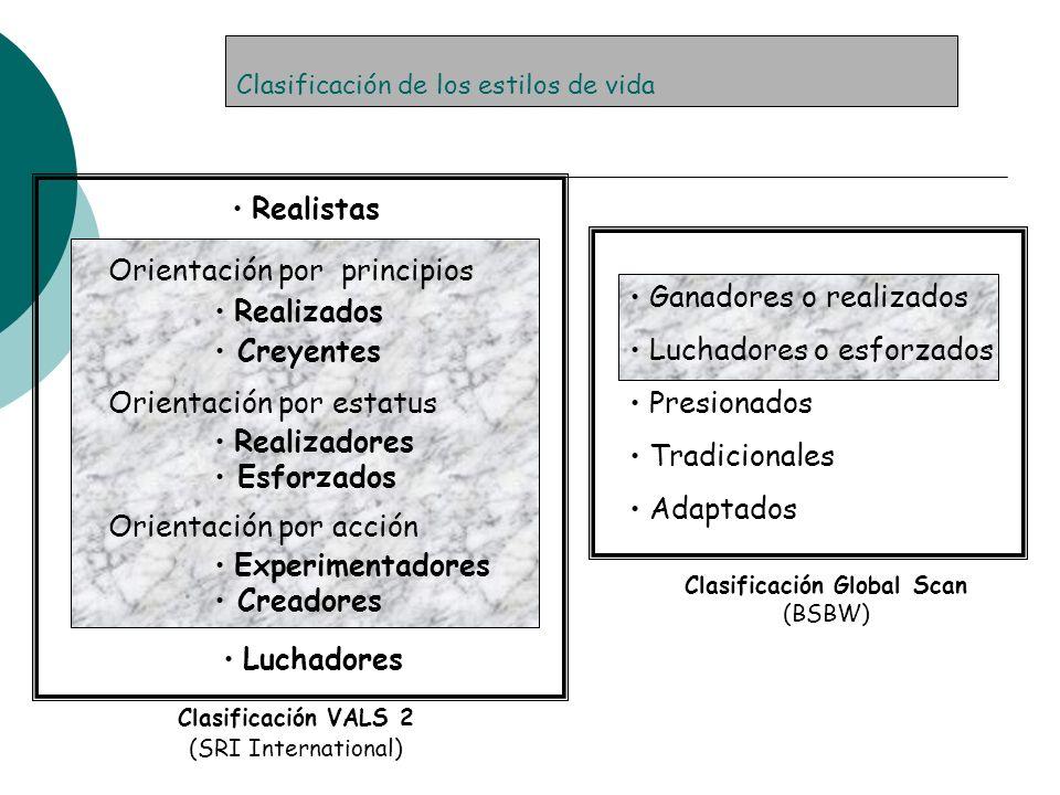 Clasificación de los estilos de vida Realistas Orientación por principios Realizados Creyentes Orientación por estatus Realizadores Esforzados Orienta