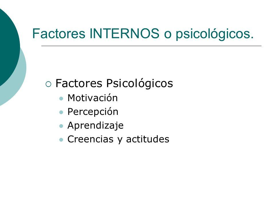 Factores INTERNOS o psicológicos. Factores Psicológicos Motivación Percepción Aprendizaje Creencias y actitudes