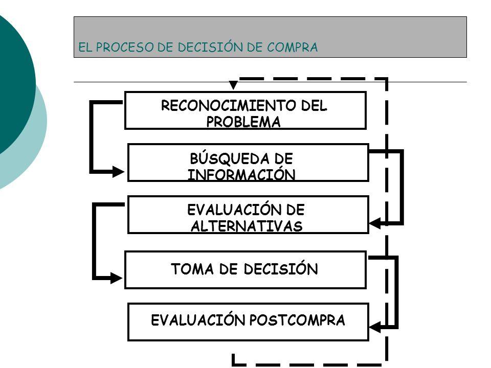 EL PROCESO DE DECISIÓN DE COMPRA RECONOCIMIENTO DEL PROBLEMA BÚSQUEDA DE INFORMACIÓN EVALUACIÓN DE ALTERNATIVAS TOMA DE DECISIÓN EVALUACIÓN POSTCOMPRA