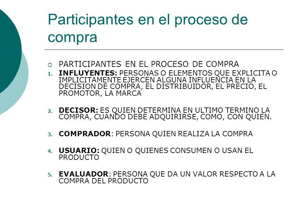 Participantes en el proceso de compra PARTICIPANTES EN EL PROCESO DE COMPRA 1. INFLUYENTES: PERSONAS O ELEMENTOS QUE EXPLICITA O IMPLICITAMENTE EJERCE