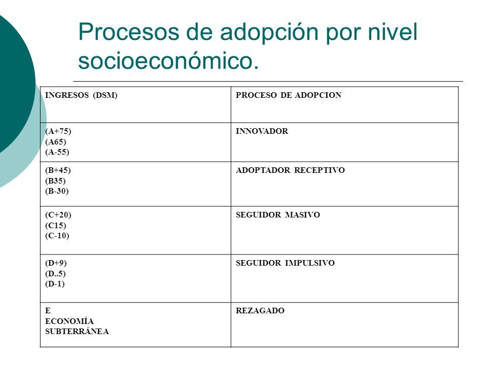 Procesos de adopción por nivel socioeconómico. INGRESOS (DSM)PROCESO DE ADOPCION (A+75) (A65) (A-55) INNOVADOR (B+45) (B35) (B-30) ADOPTADOR RECEPTIVO