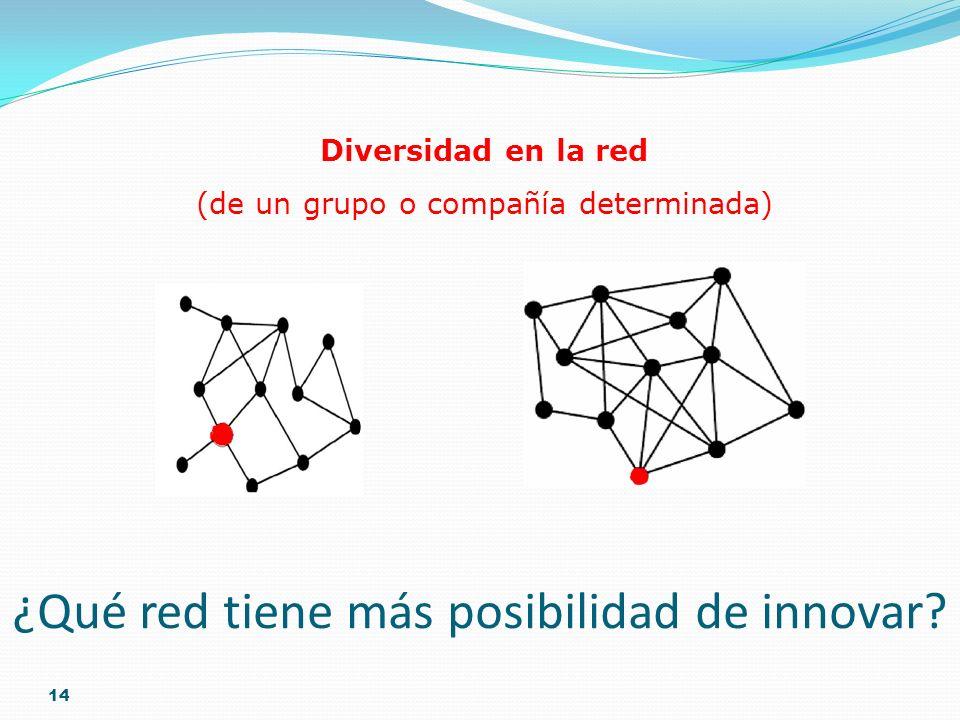 14 Diversidad en la red (de un grupo o compañía determinada) high low ¿Qué red tiene más posibilidad de innovar?