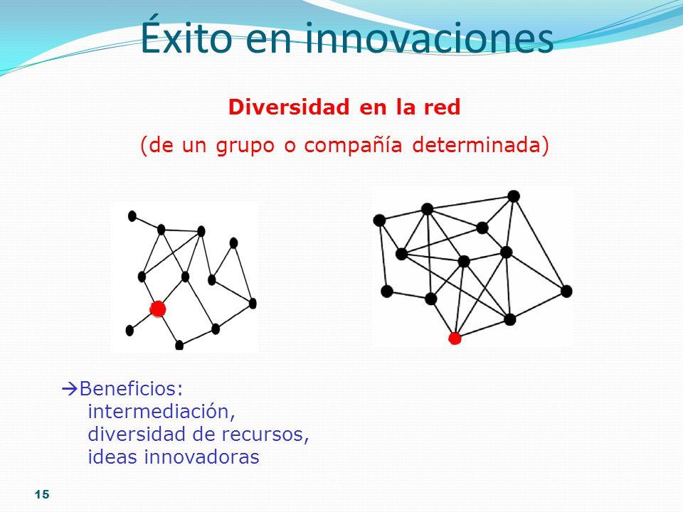 15 Éxito en innovaciones Diversidad en la red (de un grupo o compañía determinada) high low Beneficios: intermediación, diversidad de recursos, ideas