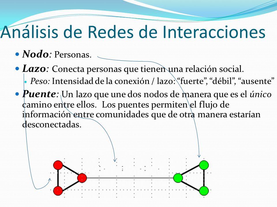 Análisis de Redes de Interacciones Nodo: Personas. Lazo: Conecta personas que tienen una relación social. Peso: Intensidad de la conexión / lazo: fuer