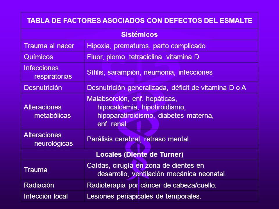 TABLA DE FACTORES ASOCIADOS CON DEFECTOS DEL ESMALTE Sistémicos Trauma al nacer Hipoxia, prematuros, parto complicado Químicos Fluor, plomo, tetracicl
