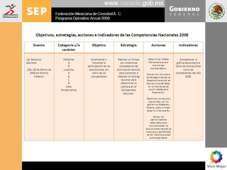 www.conade.gob.mx Objetivos, estrategias, acciones e indicadores de las Competencias Nacionales 2009 EventoCategoría y/o carácter ObjetivoEstrategiaAc