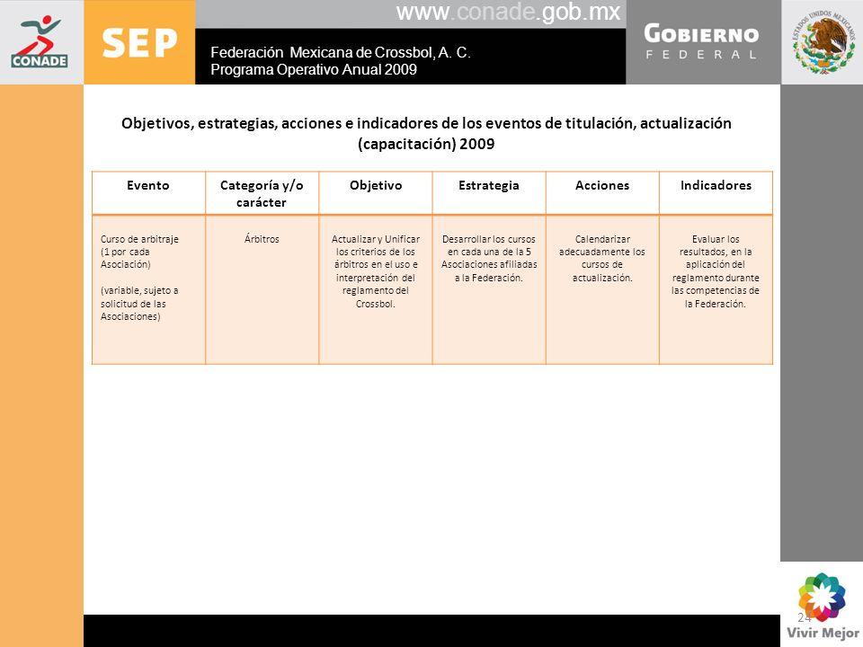 www.conade.gob.mx Objetivos, estrategias, acciones e indicadores de los eventos de titulación, actualización (capacitación) 2009 EventoCategoría y/o c