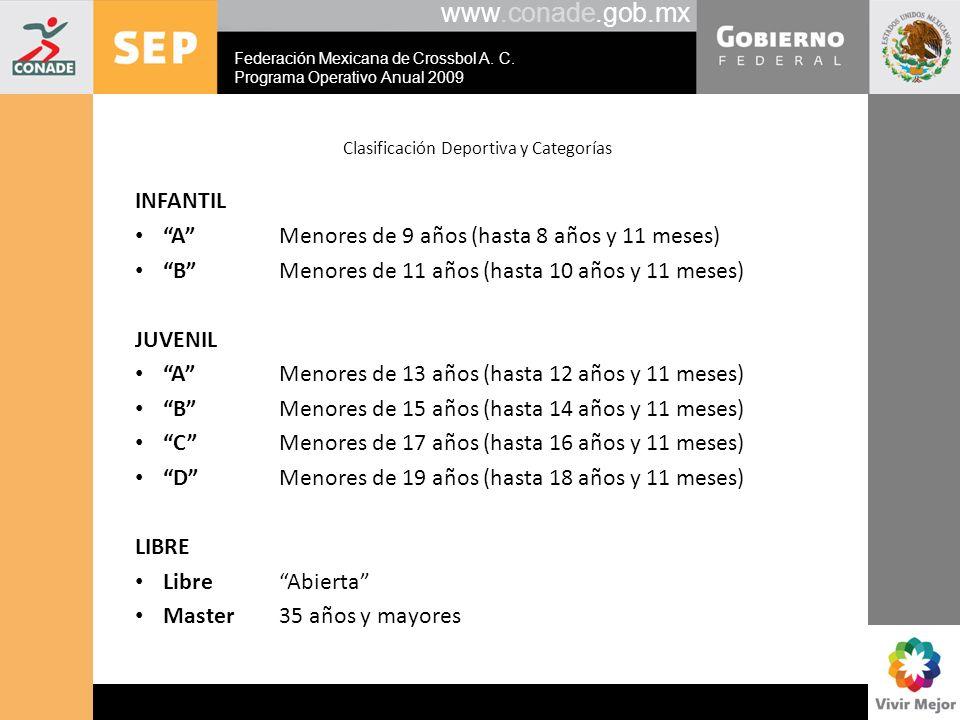 www.conade.gob.mx Clasificación Deportiva y Categorías INFANTIL AMenores de 9 años (hasta 8 años y 11 meses) BMenores de 11 años (hasta 10 años y 11 m