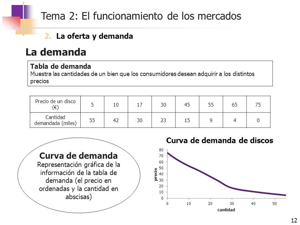 Tema 2: El funcionamiento de los mercados 12 La demanda Tabla de demanda Muestra las cantidades de un bien que los consumidores desean adquirir a los