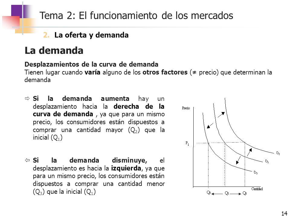 Tema 2: El funcionamiento de los mercados 14 La demanda Desplazamientos de la curva de demanda Tienen lugar cuando varía alguno de los otros factores
