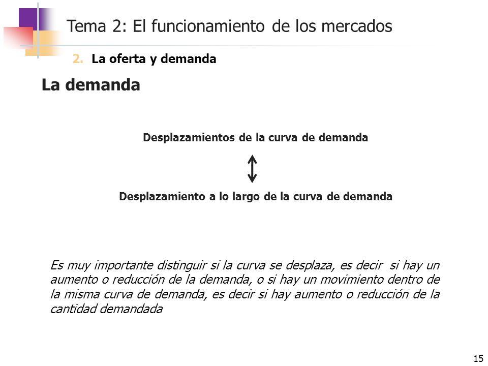 Tema 2: El funcionamiento de los mercados 15 La demanda Desplazamientos de la curva de demanda Desplazamiento a lo largo de la curva de demanda 2.La o