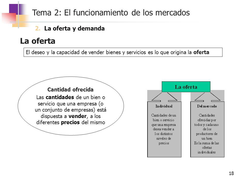 Tema 2: El funcionamiento de los mercados 18 La oferta El deseo y la capacidad de vender bienes y servicios es lo que origina la oferta Cantidad ofrec