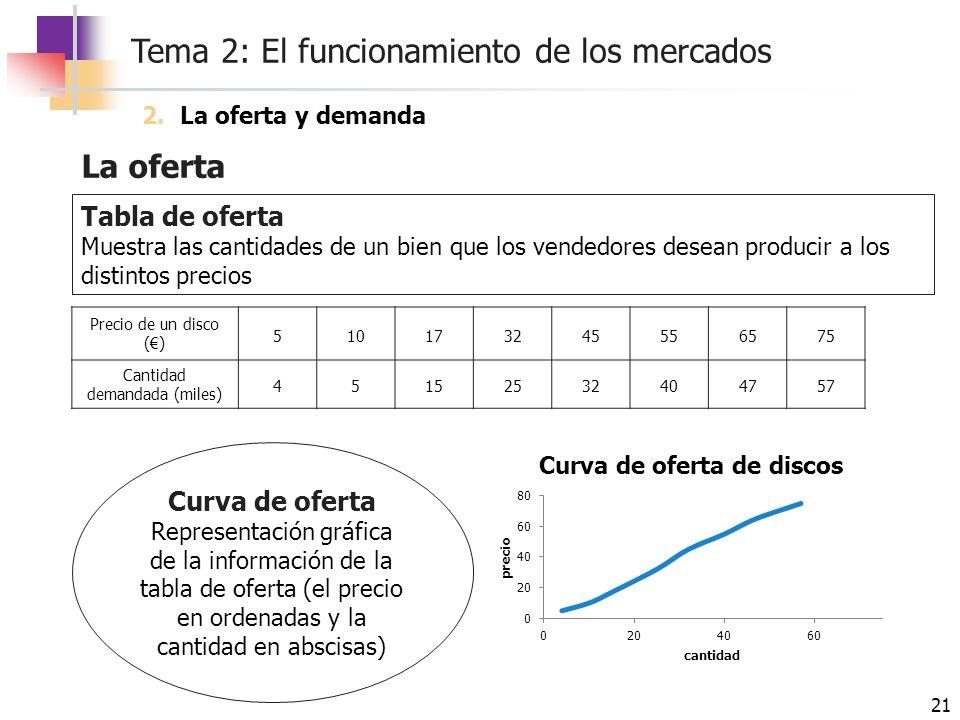 Tema 2: El funcionamiento de los mercados 21 La oferta Tabla de oferta Muestra las cantidades de un bien que los vendedores desean producir a los dist