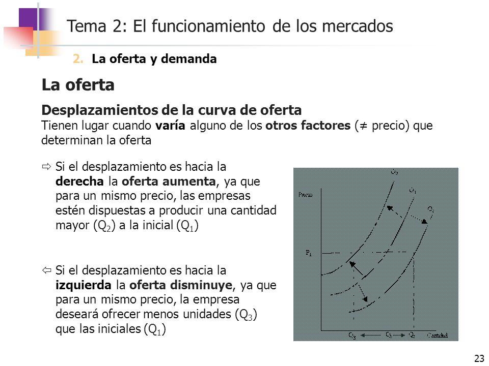 Tema 2: El funcionamiento de los mercados 23 La oferta Desplazamientos de la curva de oferta Tienen lugar cuando varía alguno de los otros factores (