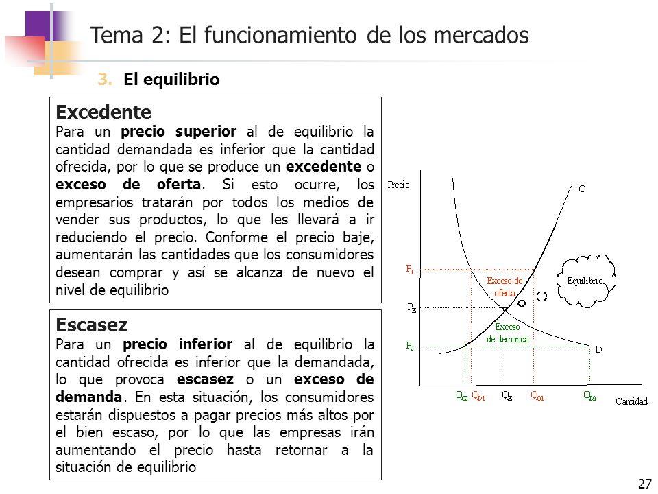 Tema 2: El funcionamiento de los mercados 27 Excedente Para un precio superior al de equilibrio la cantidad demandada es inferior que la cantidad ofre